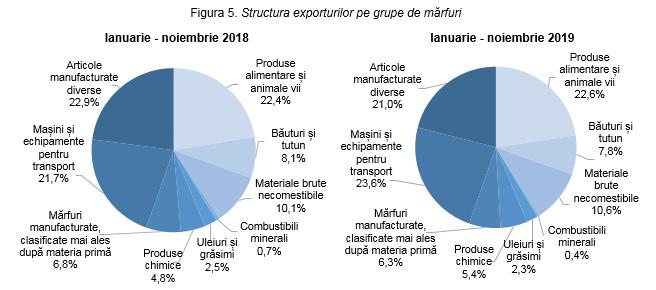 mărfuri exportate