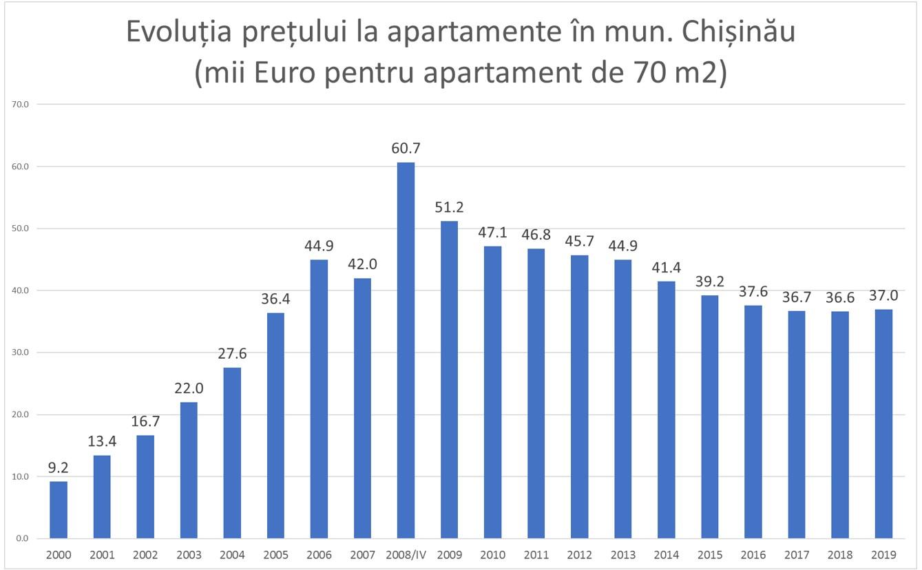 apartamente preț
